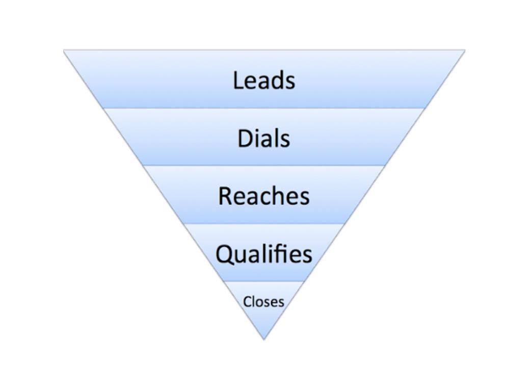 telemarketing-lead-generation-funnel