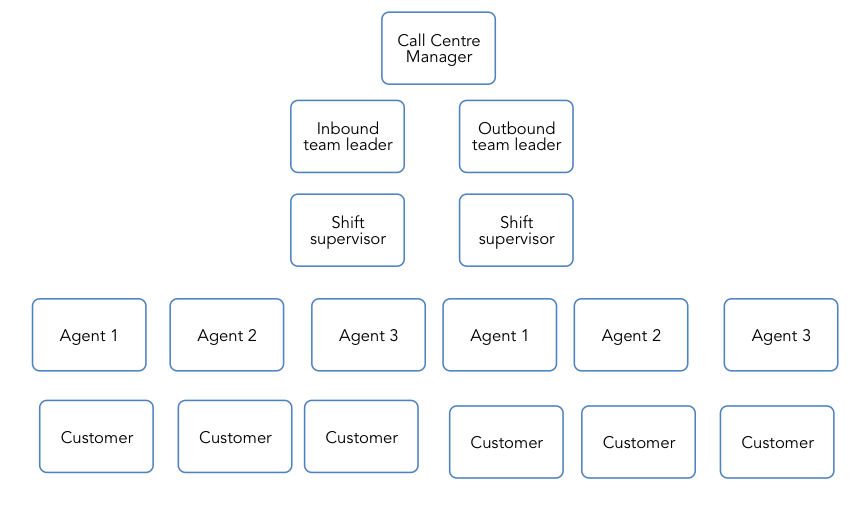 client service experience org 1