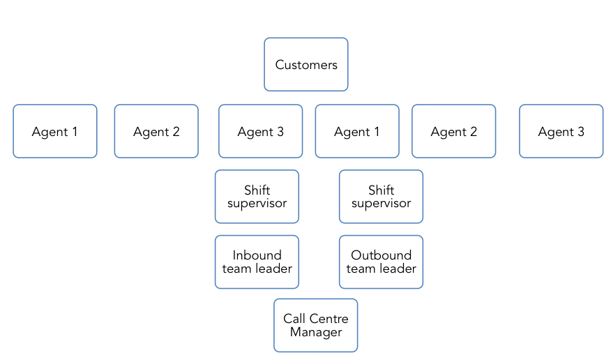client service experience org 2